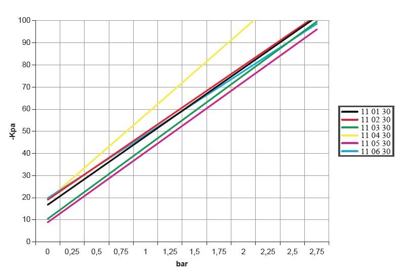 Diagramme zum vakuumgrad in abhängigkeit vom versorgungsdruck der servosteuerung