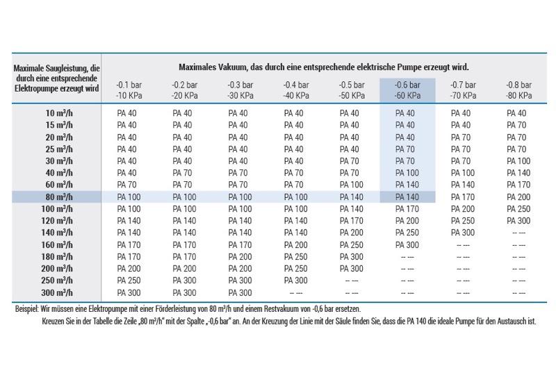 Tabelle für die Auswahl der Saugpumpen und der Gebläsepumpen